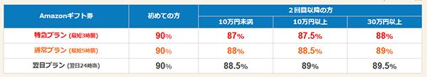 業界トップクラスの買取率【2020年6月26日】